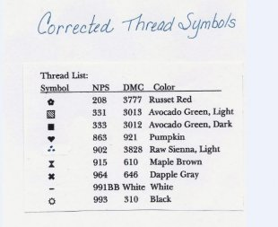 Corrected Thread Symbol Chart